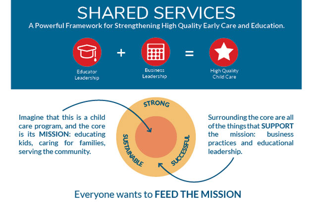 Shared Services: A Powerful Framework for Strengthening High Quality Care and Education